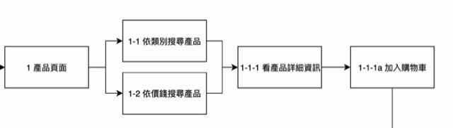 notes-hexschool-ui-design-4-2