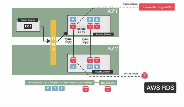 aws-rds framework