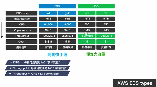 hiskio-cource-aws-gcp-compute-engine-vs-aws-ec2-2