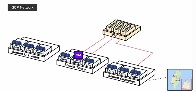 gcp vpc structure