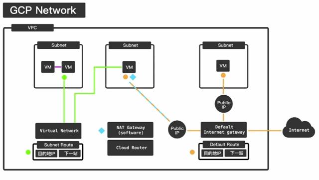 hiskio-cource-aws-gcp-network-1.