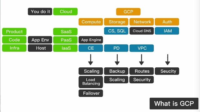 gcp services structure