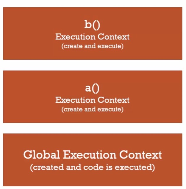 execution stack